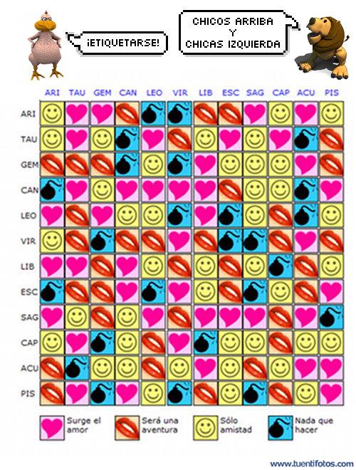 Juegos de Tabla De Compatibilidad Zodiacal