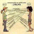 Miniatura de Comunicación No Verbal